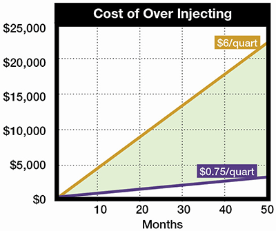 Over Injecting Chart