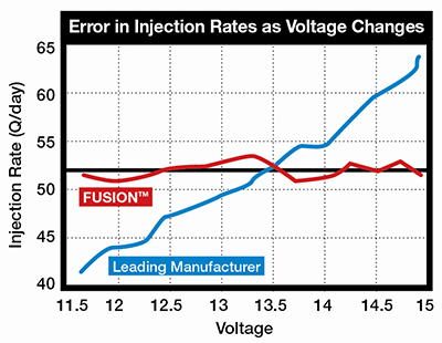 Error Injection Rates Voltage Changes Chart
