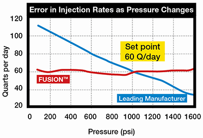 Error Injection Rates Chart