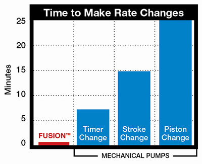 Time rate changes Chart